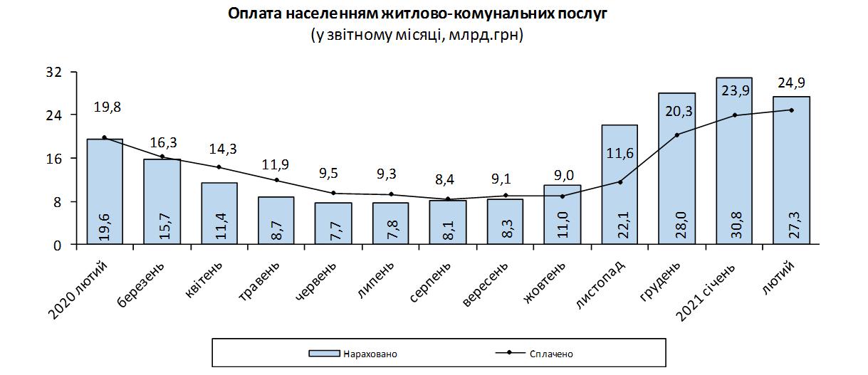 Українці збільшили борги за комуналку на мільярд гривень