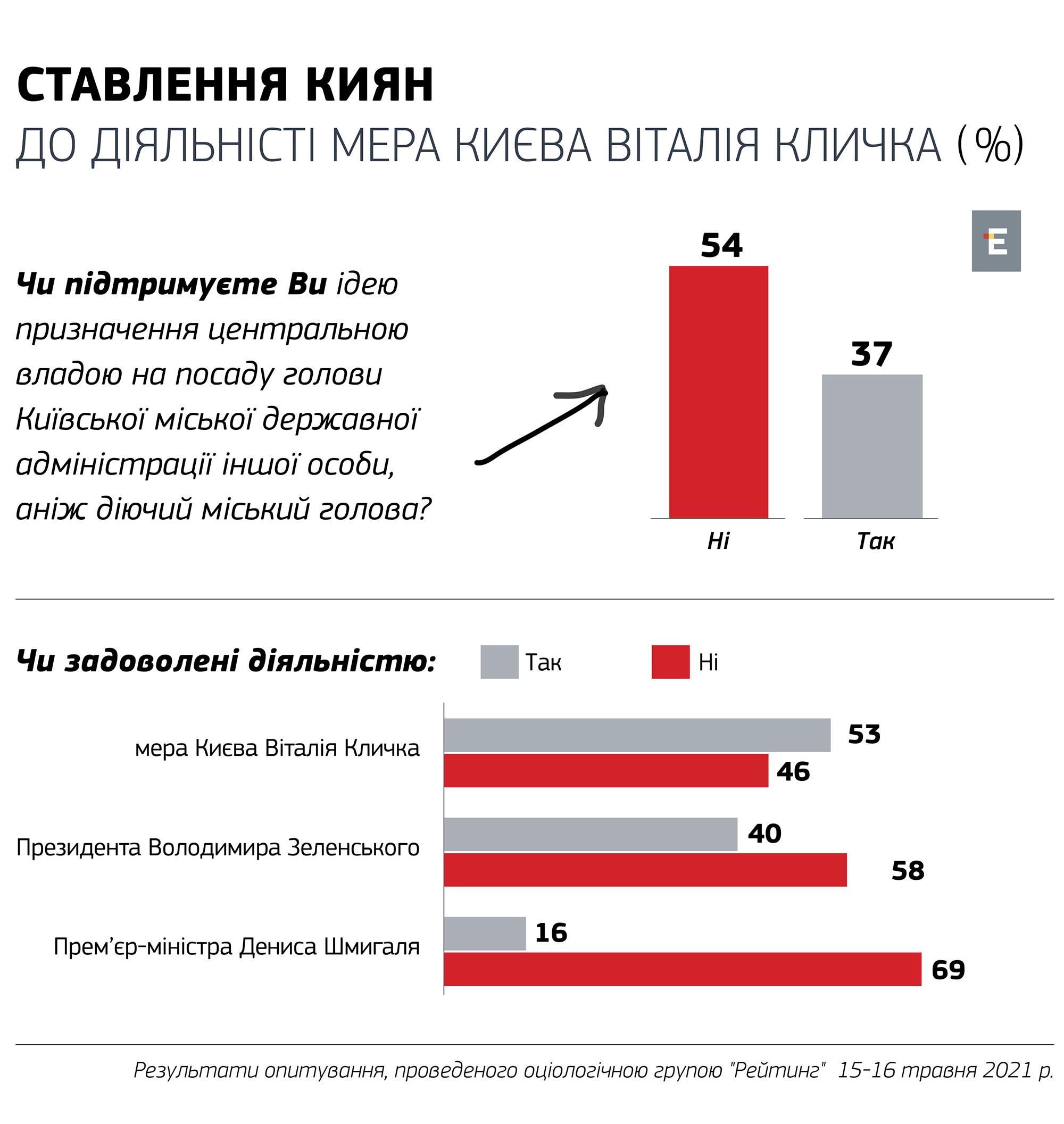 53% жителів Києва задоволені діяльністю Кличка