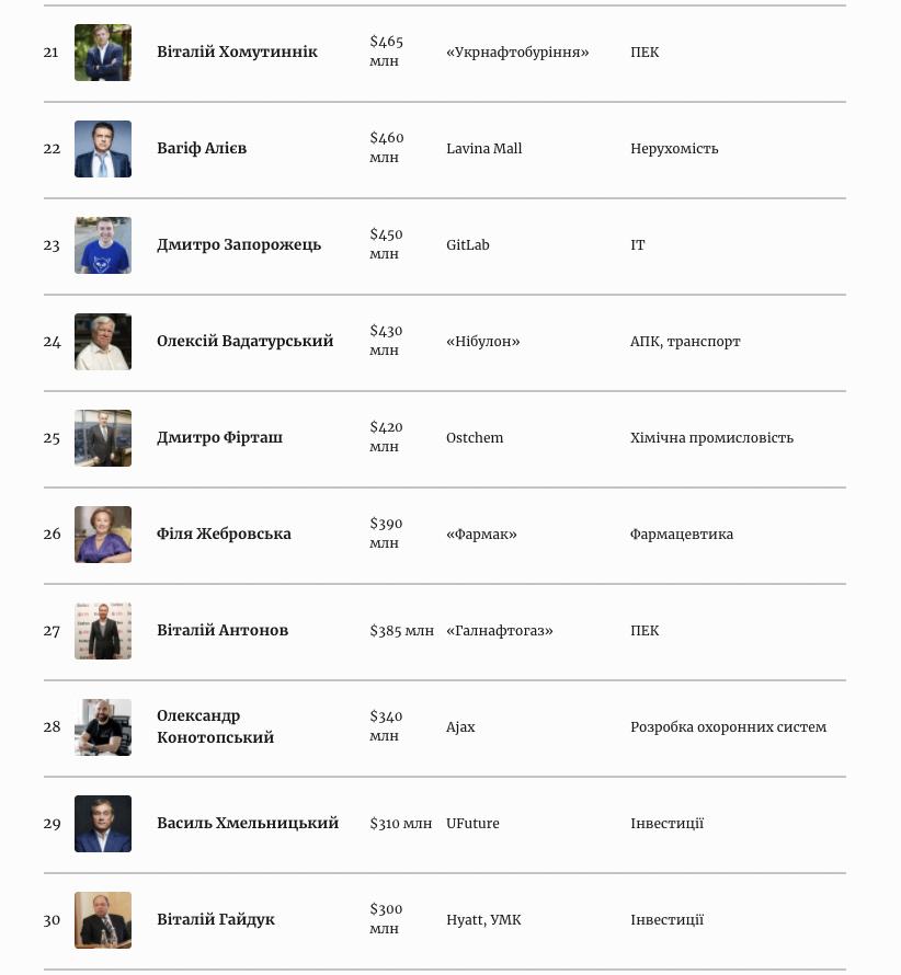 100 найбагатших українців 2021 за Forbes