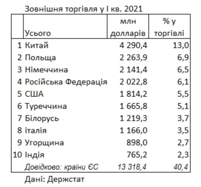 Держстат оновив рейтинг найбільших торгових партнерів України