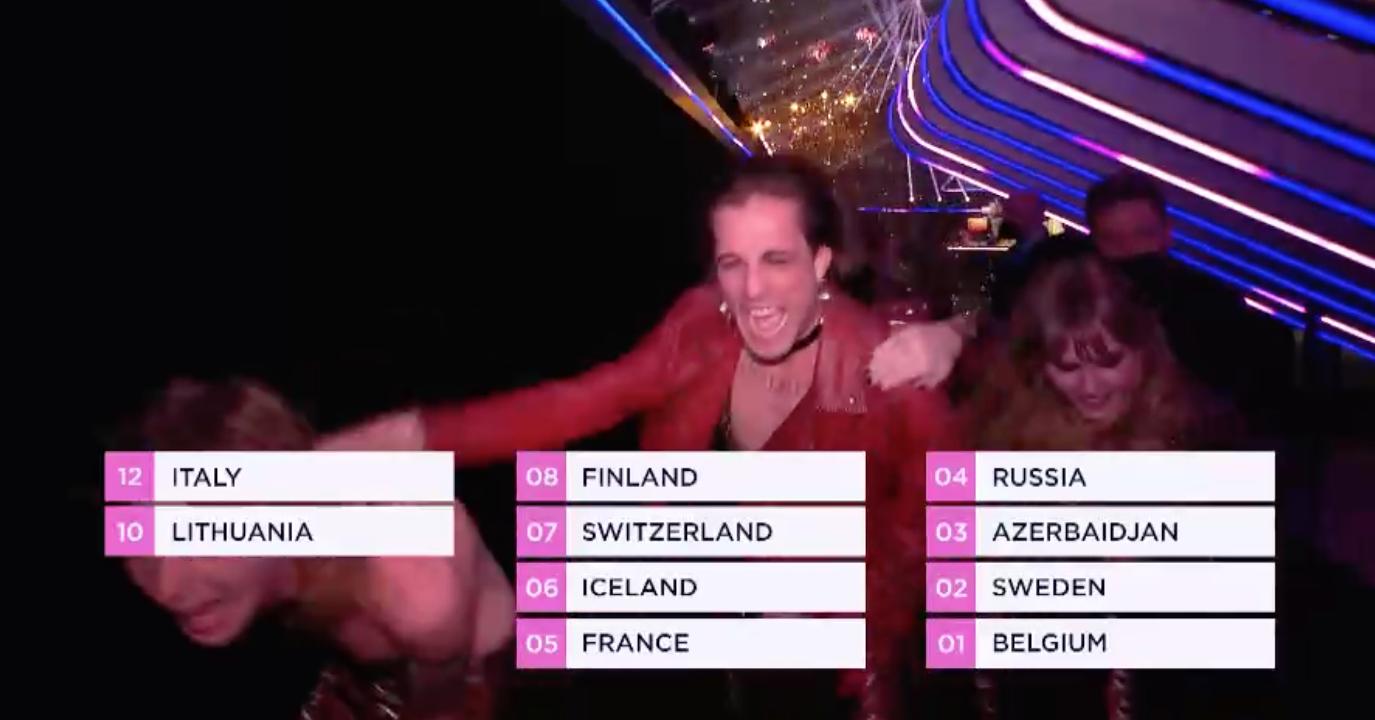 Результати голосування глядачів в Україні на Євробаченні 2021