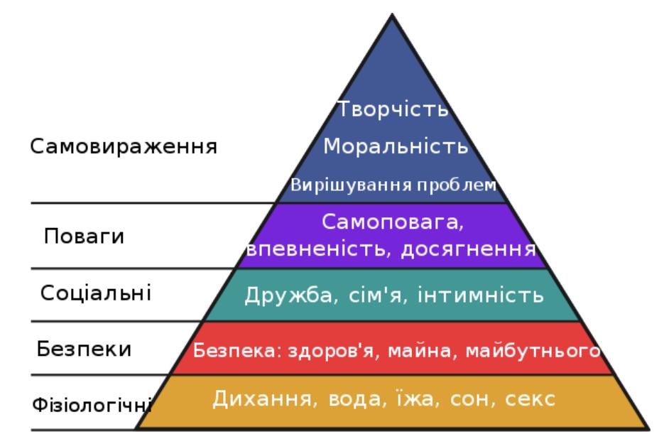 Піраміда Маслоу для України: що робити з національними інтересами