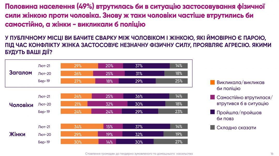 Ставлення українців до насильства 2021