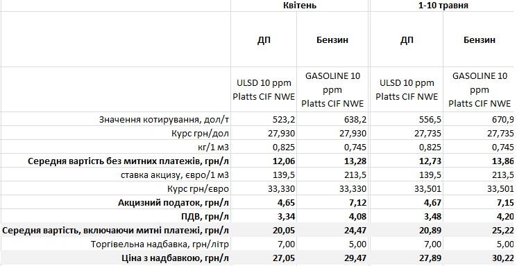 Ціни на пальне