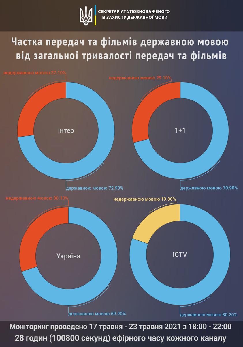 Моніторинг порушення мовних квот на телебаченні