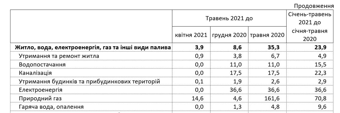 Тарифи 2021