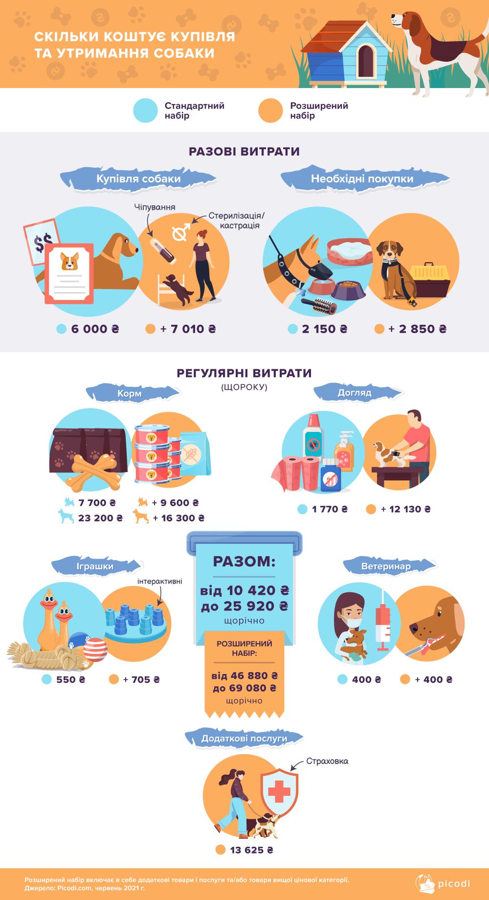 покупка і утримання собаки та кота