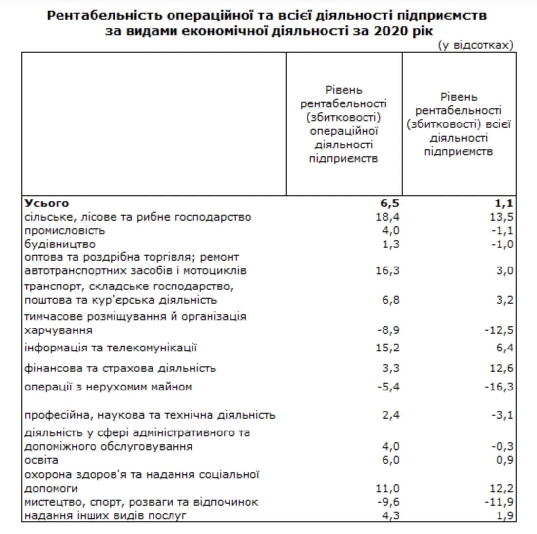 Держстат назвав найбільш рентабельні галузі економіки України