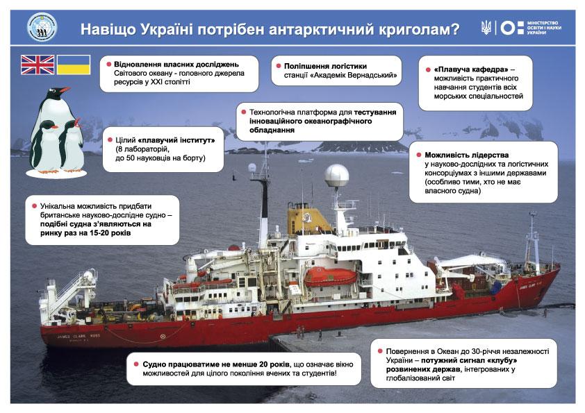 Українським полярникам куплять криголам