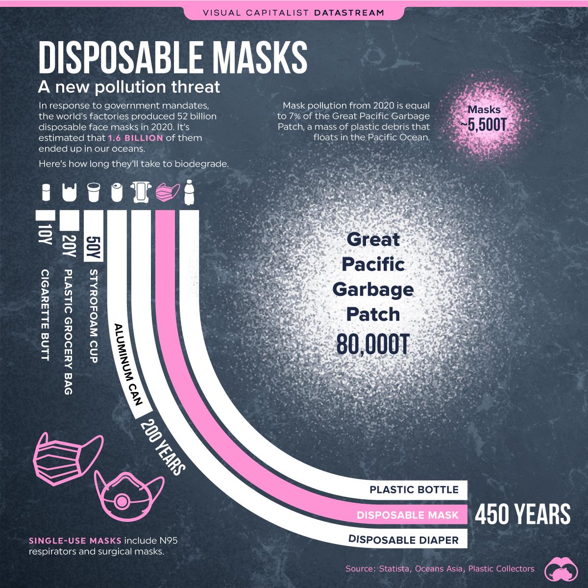 Забруднення океану масками