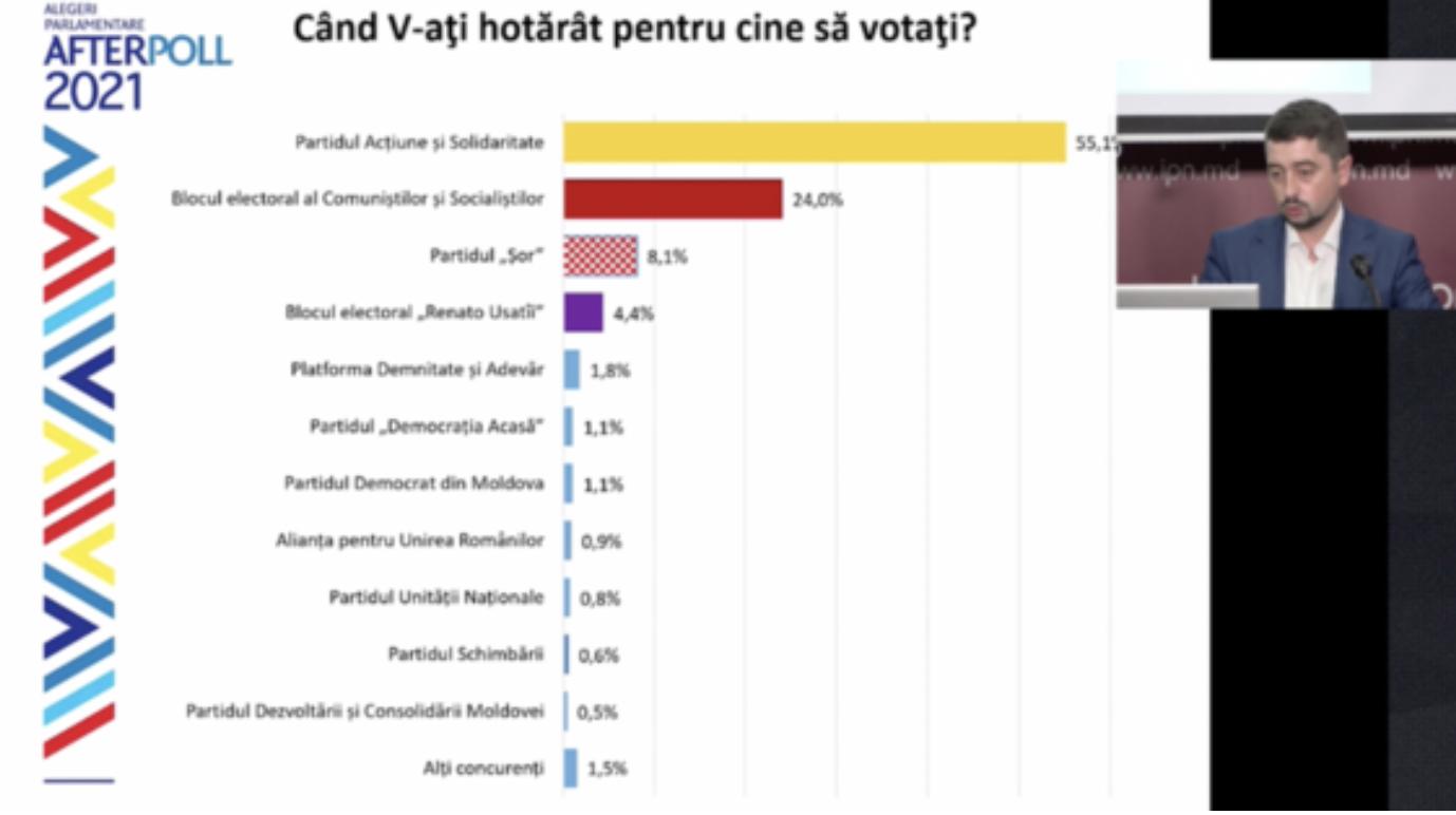 Проєвропейська партія Санду перемагає на парламентських виборах у Молдові, - екзитпол