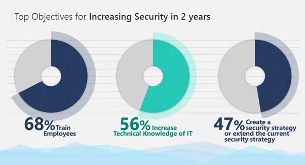58% компаній не мають комплексної стратегії з кібербезпеки: дослідження Microsoft
