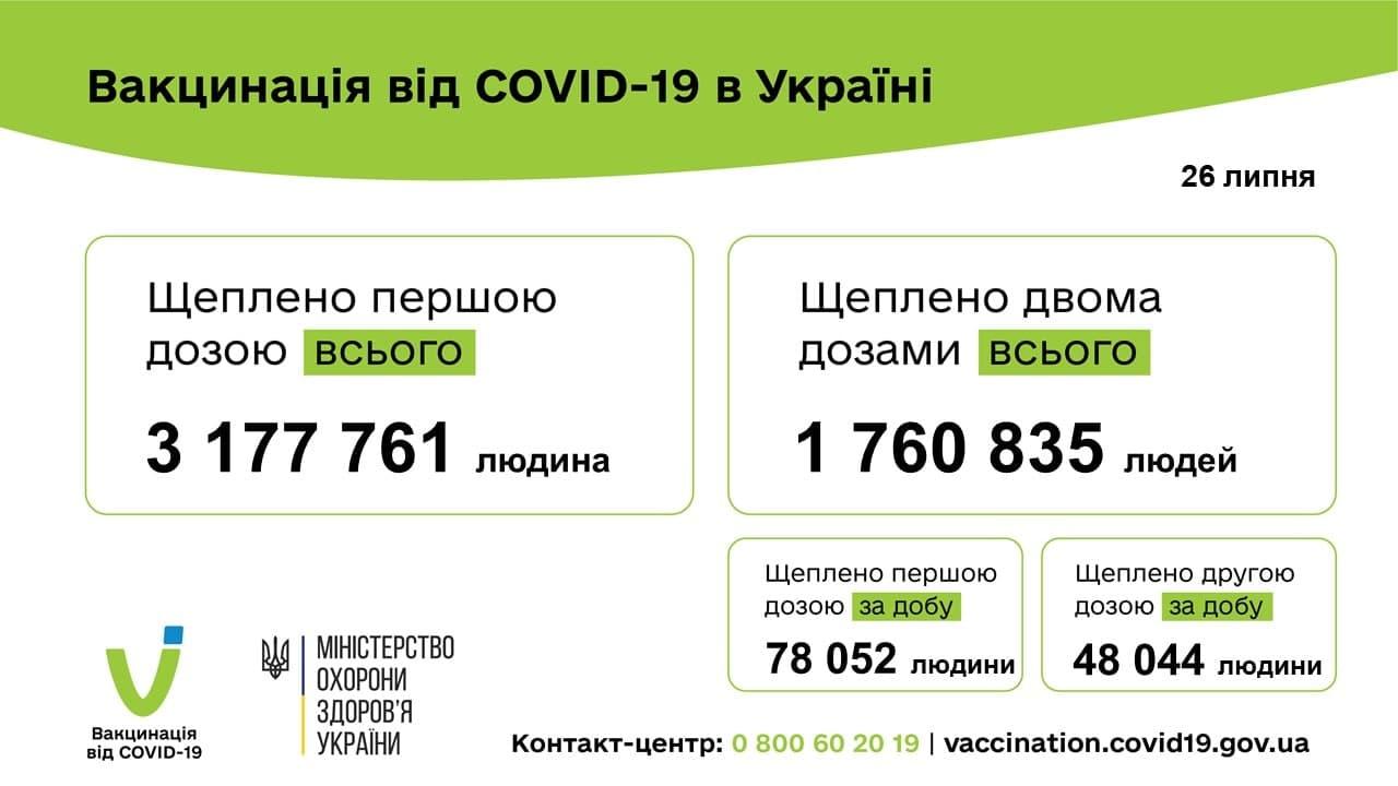 Понад 126 тисяч людей вакциновано проти COVID-19 за добу в Україні