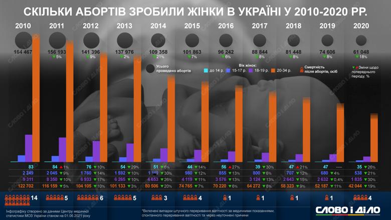 Вагітна у 12 років. Чому такі історії трапляються все частіше в Україні