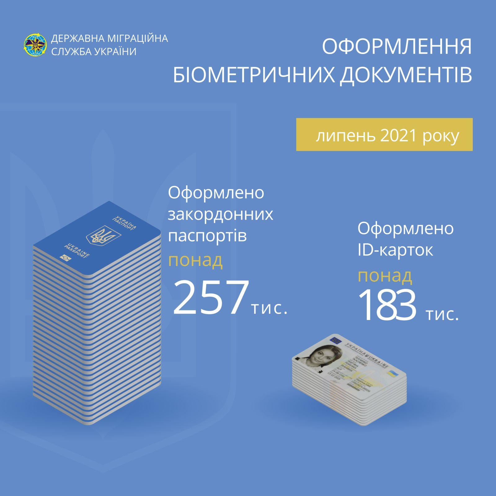 В Україні цьогоріч вже оформили понад 1,2 мільйона біометричних закордонних паспортів