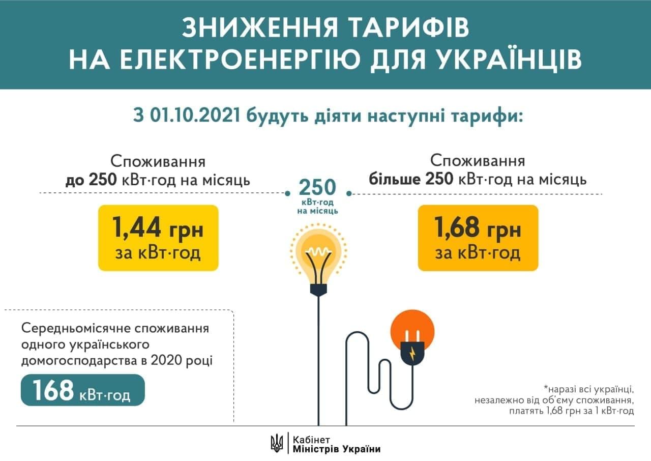 Тарифи на електроенергію з 1 жовтня 2021