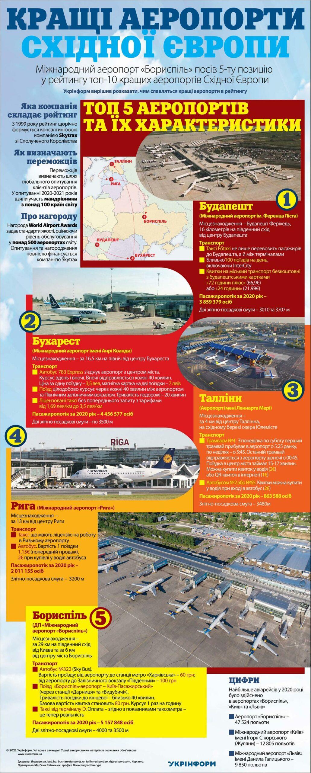 список найкращих аеропортів світу