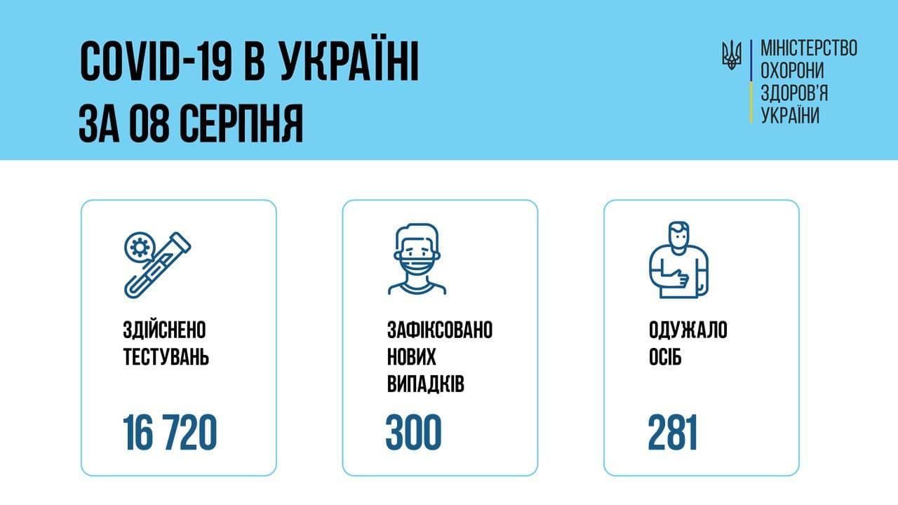 коронавірус в україні 8 серпня