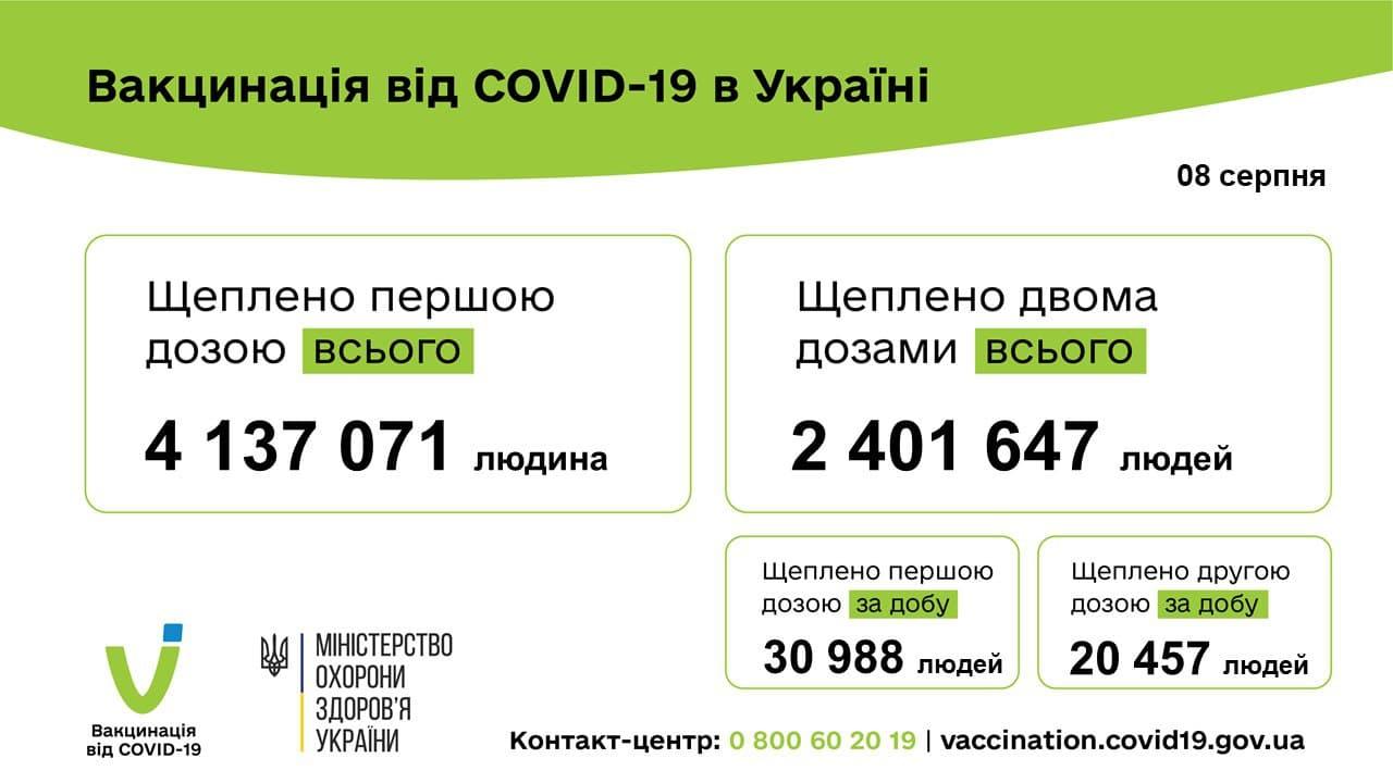 У неділю в Україні вакцинували  51 445 людей проти COVID-19