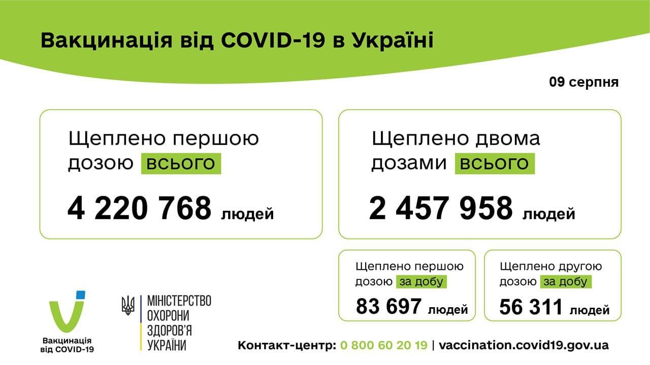 В Україні за добу вакцинували понад 140 тисяч людей