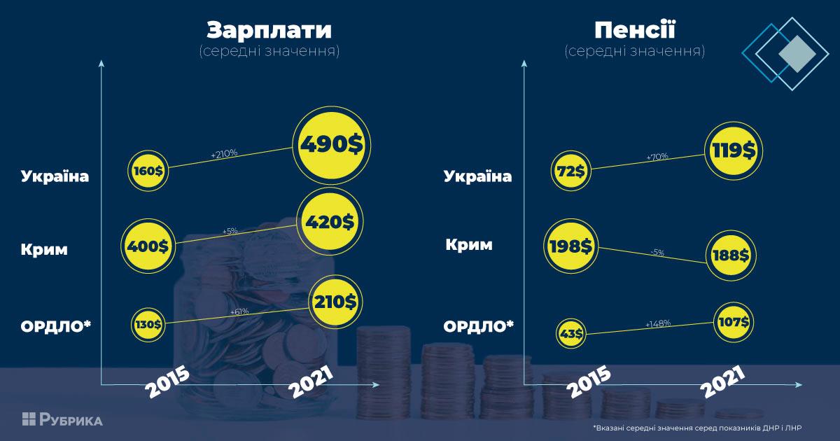 Зарплати в Україні, Криму та ОРДЛО