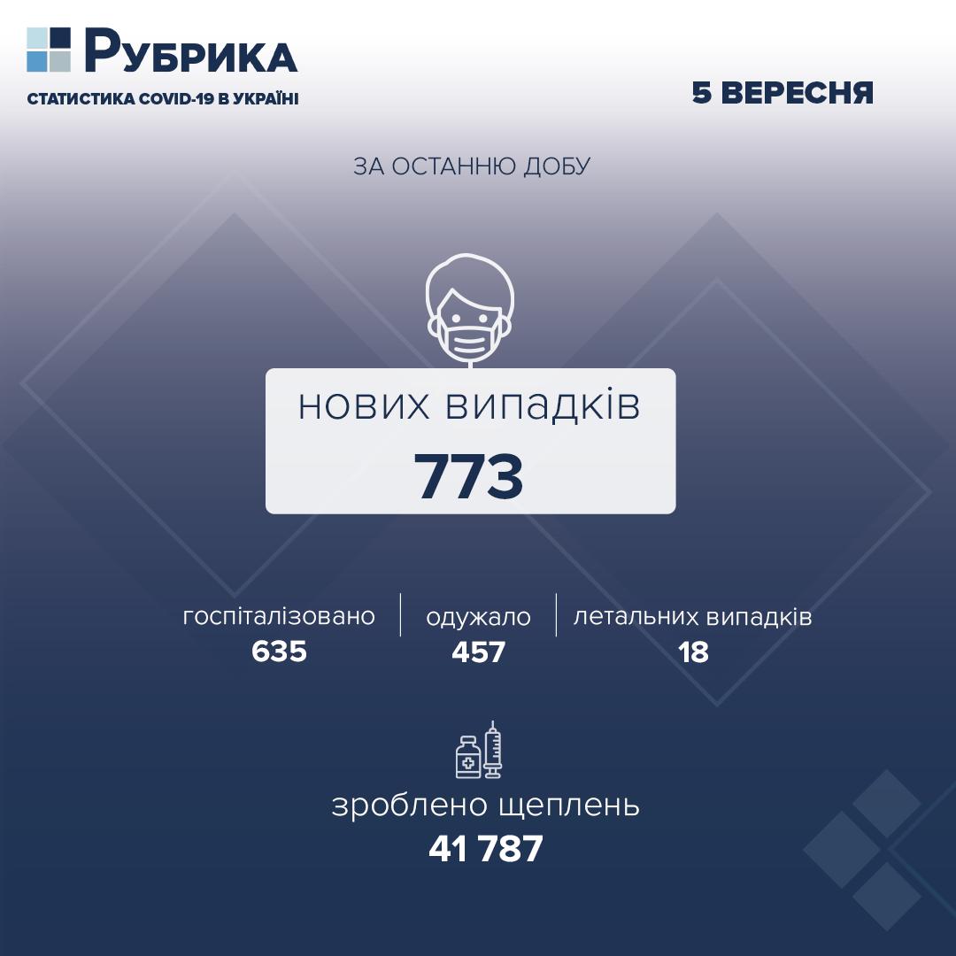 За добу в Україні підтвердили 773 нові випадки COVID-19