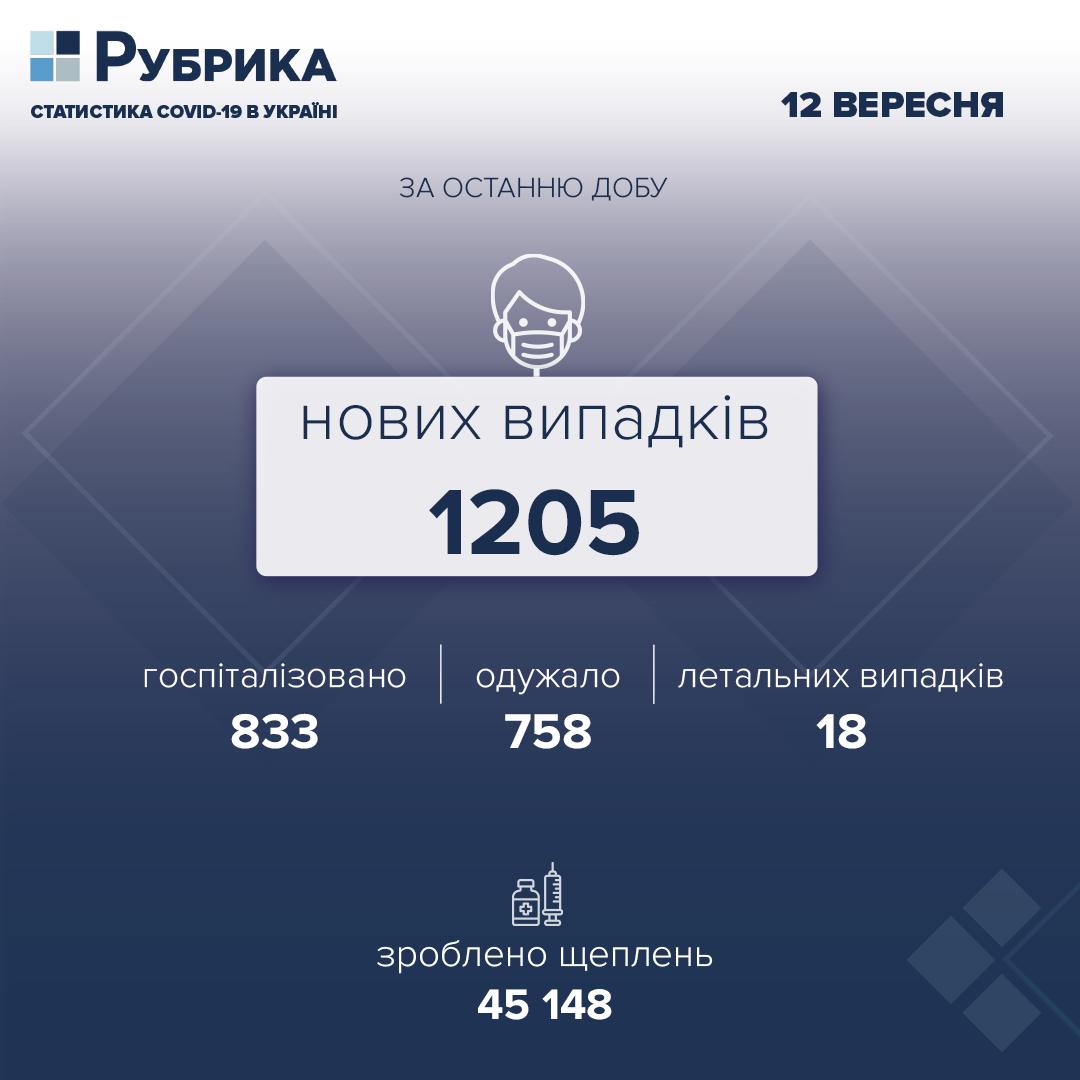 За добу в Україні виявили 1205 нових випадків COVID-19