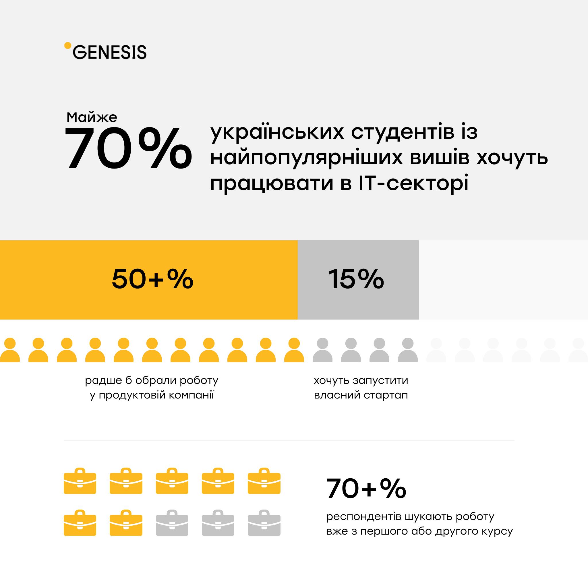 Майже 70% студентів топових українських ЗВО хочуть працювати в ІТ — дослідження Genesis