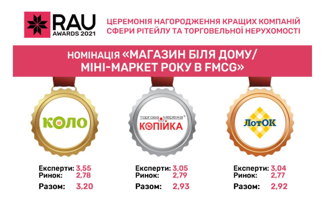 Мережа КОЛО перемогла в номінації Магазин біля дому/міні-маркет року в FMCG