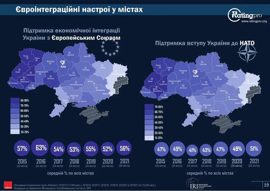 Євроінтеграцію та вступ до НАТО підтримують більшість українців