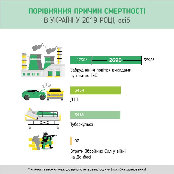Через викиди українських вугільних ТЕС в ЄС померло 1315 людей, а в Україні – вдвічі більше. Дослідження