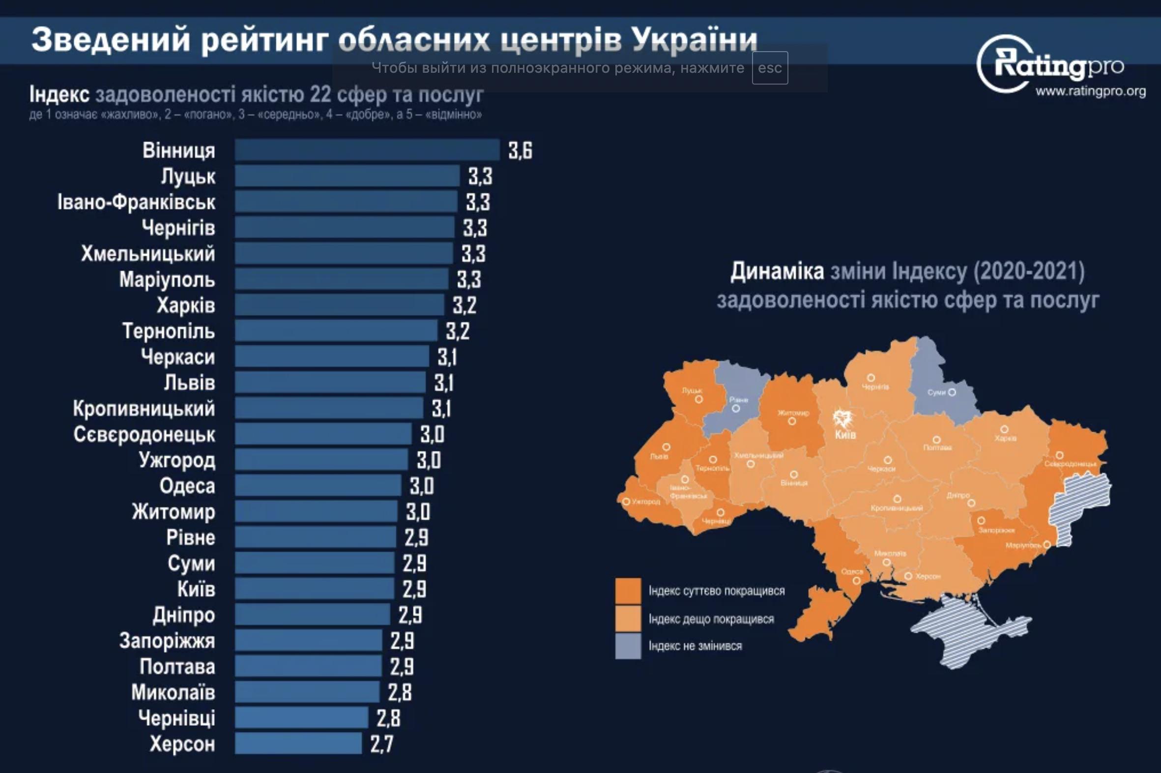 рейтинг якості життя у великих українських містах