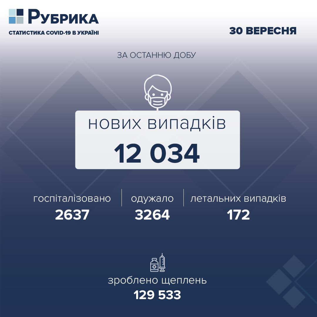 За добу в Україні підтвердили 12 034 нових випадки COVID-19