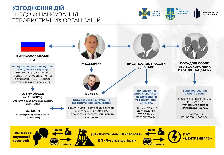 Держзрада Медведчук