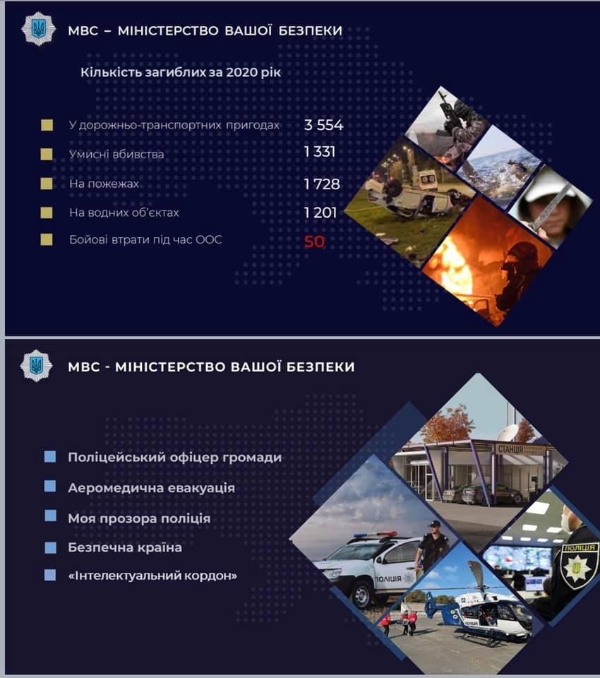 МВС кількість постраждалих і загиблих