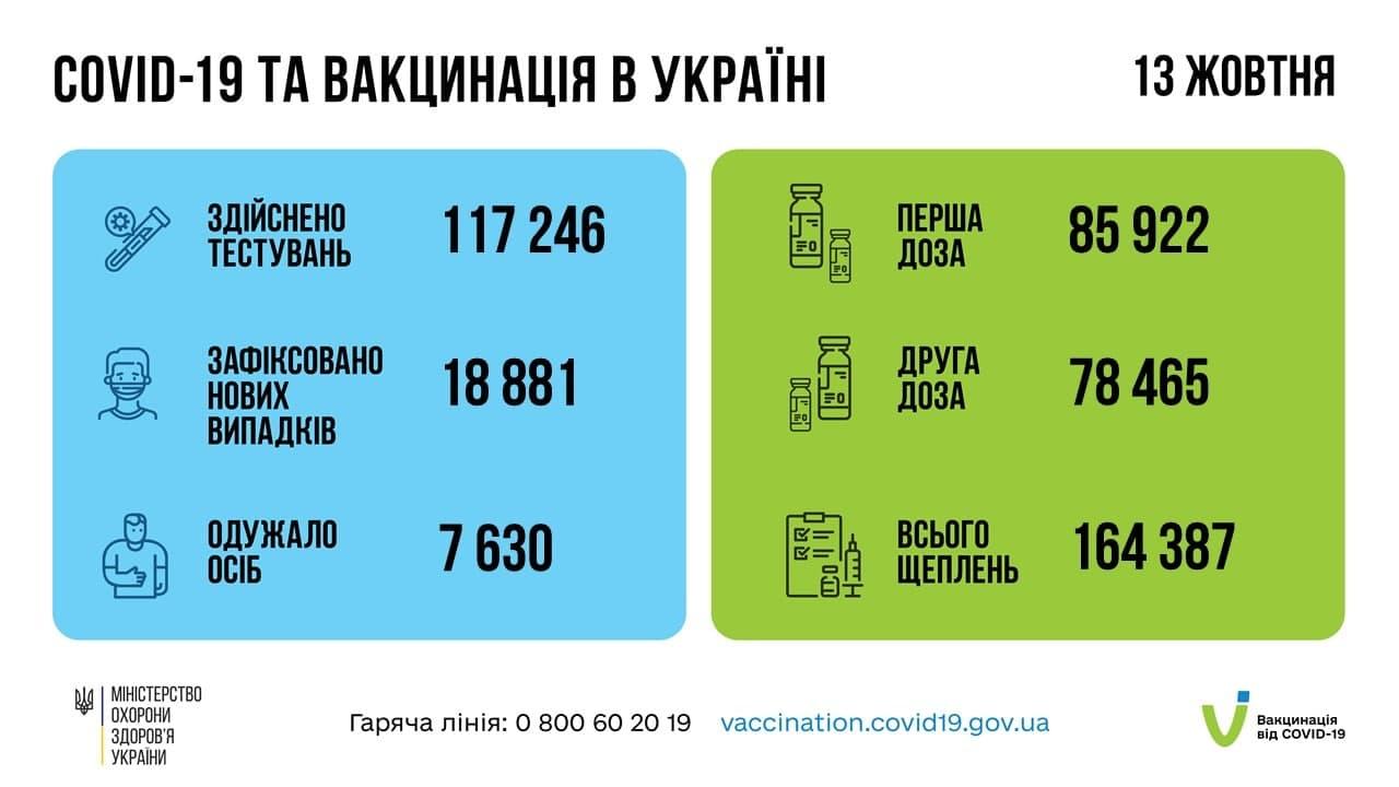 В Україні за добу 18 881 новий підтверджений випадок COVID-19