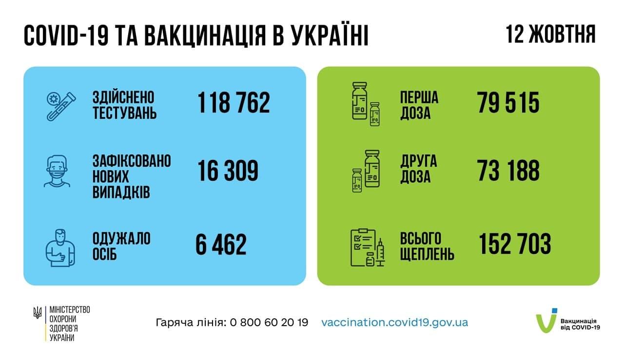 В Україні за добу зафіксували 16 309 нових випадків COVID-19