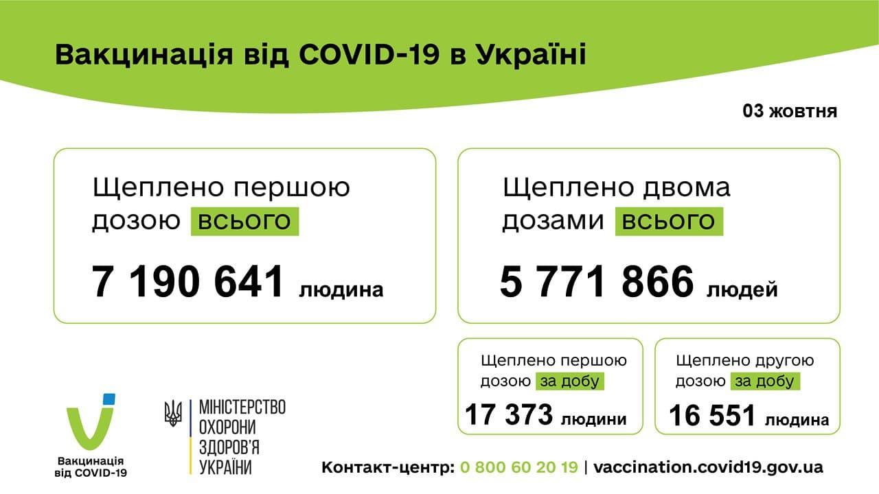 У МОЗ розповіли про кількість вакцинованих українців